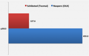 Naspers & Schibsted profits