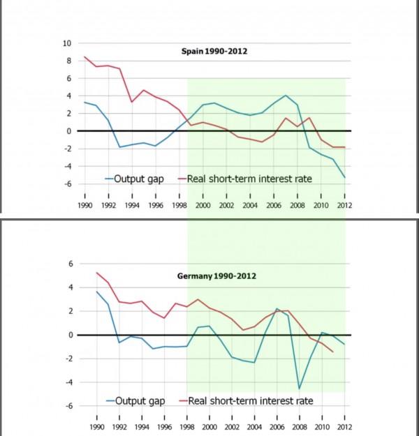 spain vs germany vs real interest rate